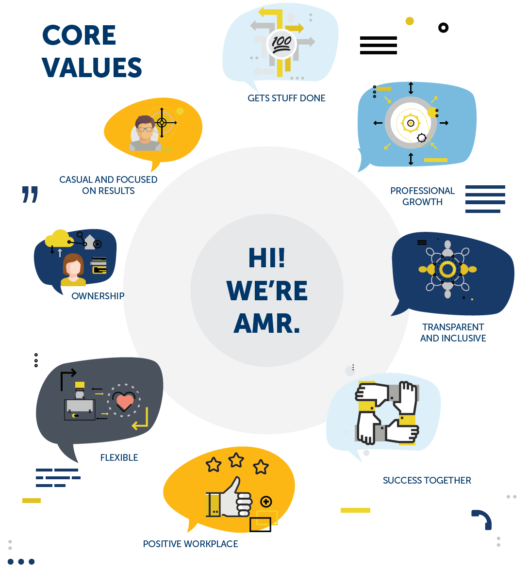 AMR Core Values